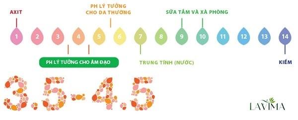 Viêm phụ khoa làm mất cân bằng pH vùng kín